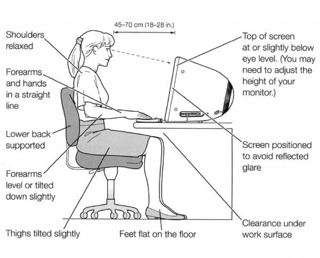 Office Ergonomics Diagram