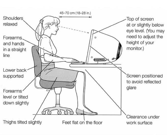 Office Ergonomics Diagram